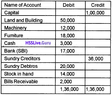 Plus Two Accountancy Chapter Wise Questions and Answers Chapter 5 Accounting Software Package – GNUKhata - 17