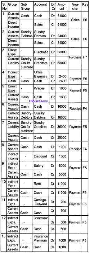 Plus Two Accountancy Chapter Wise Questions and Answers Chapter 5 Accounting Software Package – GNUKhata - 19