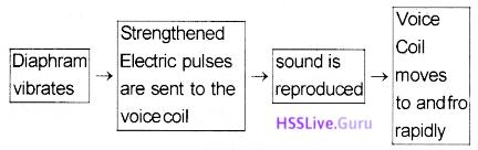 Kerala SSLC Physics Model Question Paper 4 English Medium 1