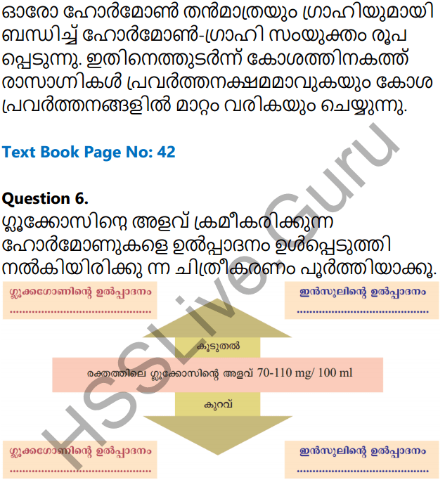 Kerala Syllabus 10th Standard Biology Solutions Chapter 3 Chemical Messages for Homeostasis in Malayalam 3