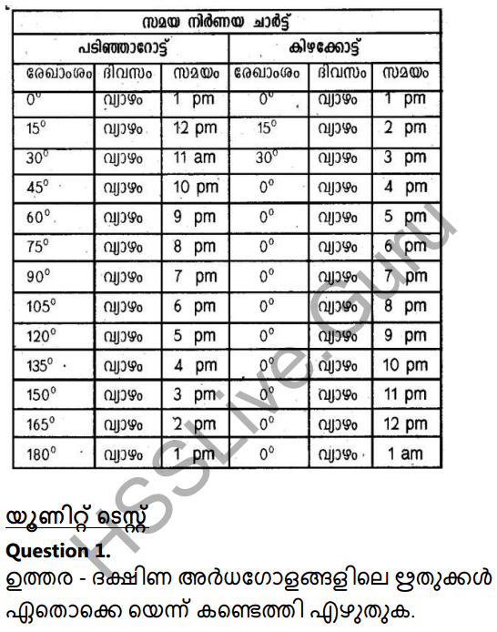 Kerala Syllabus 10th Standard Social Science Solutions Chapter 1 Seasons and Time in Malayalam 48
