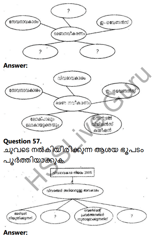 Kerala Syllabus 10th Standard Social Science Solutions Chapter 3 Public Administration in Malayalam 38