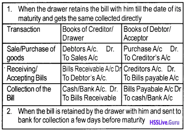 Plus One Accountancy Notes Chapter 7 Bill of Exchange img 1