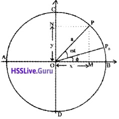 Plus One Physics Chapter Wise Questions and Answers Chapter 14 Oscillations - 35