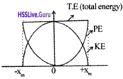 Plus One Physics Notes Chapter 6 Work, Energy and Power 31