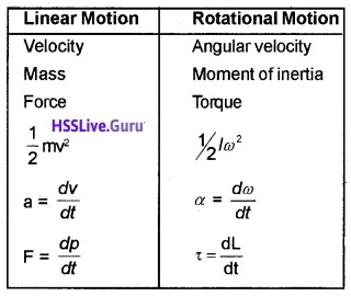 Plus One Physics Systems of Particles and Rotational Motion Three Mark Questions and Answers 8