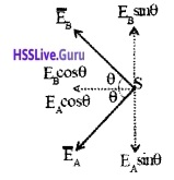 Plus Two Physics Notes Chapter 1 Electric Charges and Fields - 25