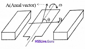 Plus Two Physics Notes Chapter 6 Electromagnetic Induction - 31
