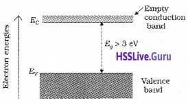 Plus Two Physics Notes Chapter 14 Semiconductor Electronics Materials, Devices and Simple Circuits - 3