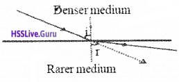 Plus Two Physics Notes Chapter 9 Ray Optics and Optical Instruments - 20