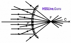 Plus Two Physics Notes Chapter 9 Ray Optics and Optical Instruments - 4
