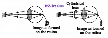 Plus Two Physics Notes Chapter 9 Ray Optics and Optical Instruments - 70