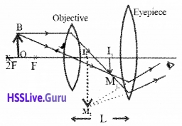 Plus Two Physics Notes Chapter 9 Ray Optics and Optical Instruments - 82