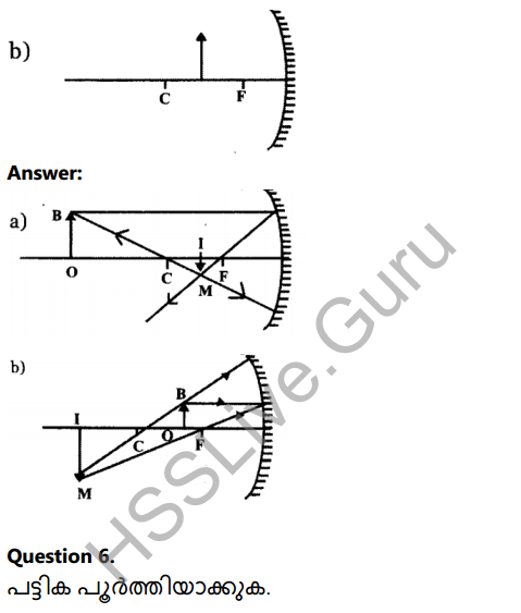 Kerala Syllabus 8th Standard Basic Science Solutions Chapter 18 Reflection of Light in Spherical Mirrors in Malayalam 9