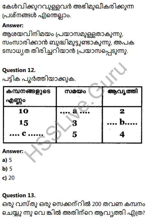 Kerala Syllabus 8th Standard Basic Science Solutions Chapter 19 Sound in Malayalam 10