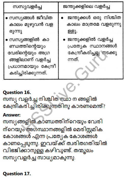 Kerala Syllabus 8th Standard Basic Science Solutions Chapter 2 Cell Clusters in Malayalam 25