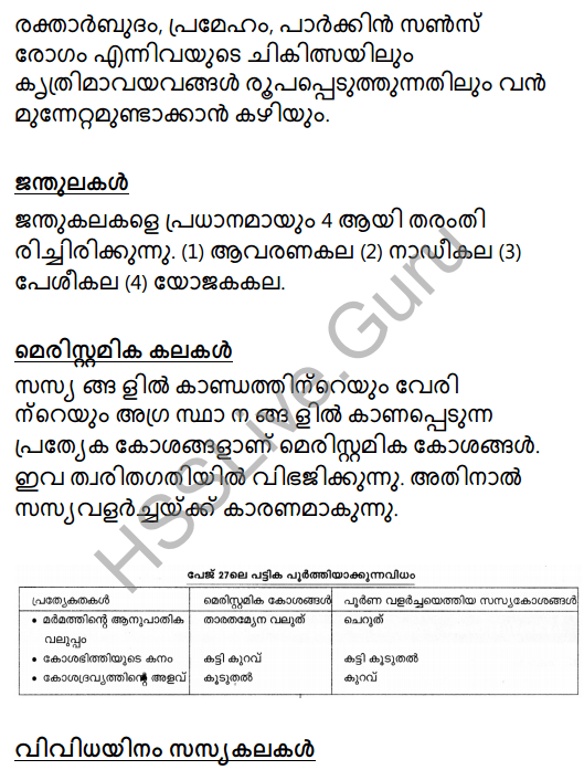 Kerala Syllabus 8th Standard Basic Science Solutions Chapter 2 Cell Clusters in Malayalam 4