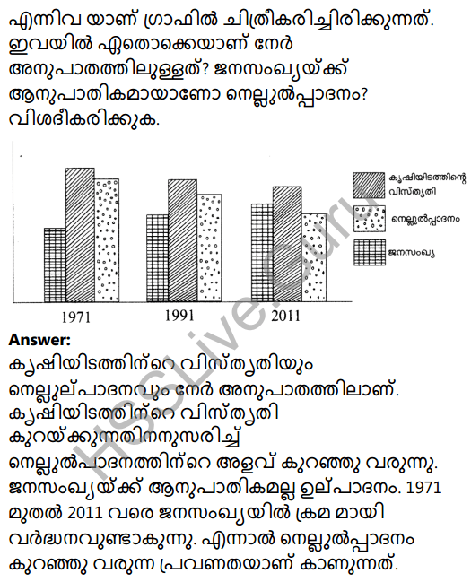 Kerala Syllabus 8th Standard Basic Science Solutions Chapter 3 Let's Regain Our Fields in Malayalam 31