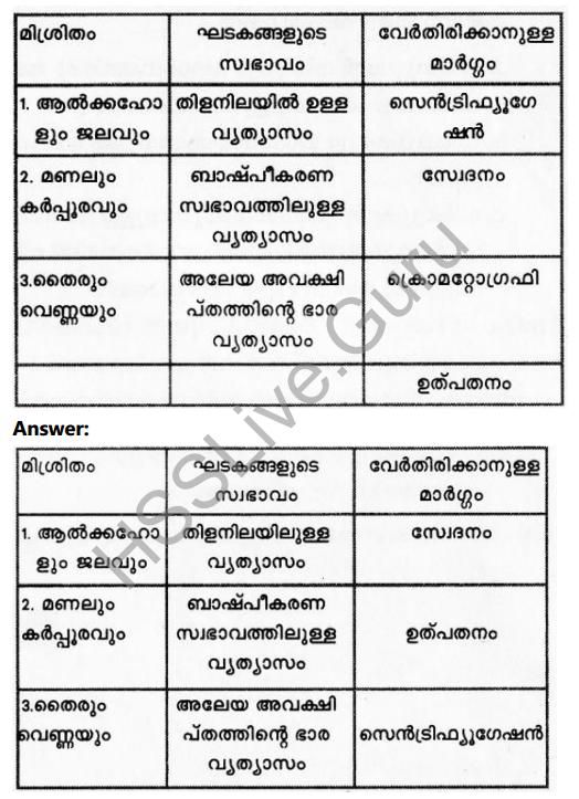 Kerala Syllabus 8th Standard Basic Science Solutions Chapter 4 Properties of Matter in Malayalam 24