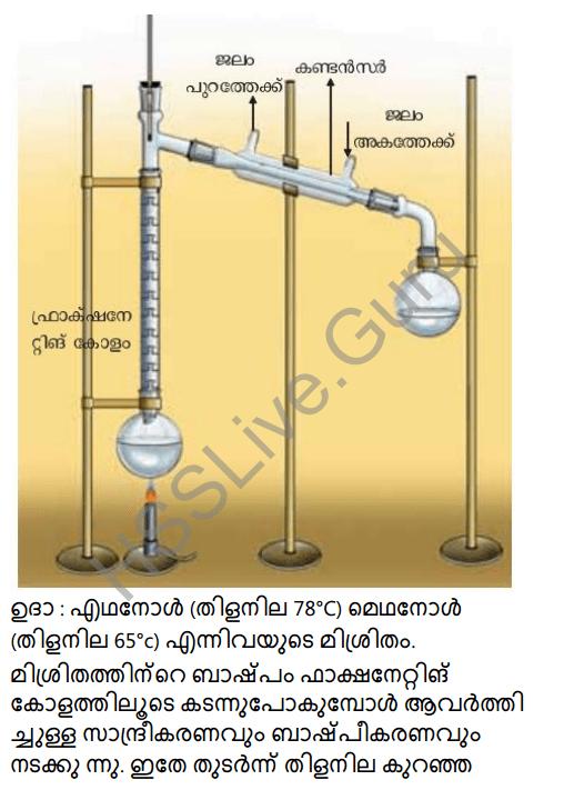 Kerala Syllabus 8th Standard Basic Science Solutions Chapter 4 Properties of Matter in Malayalam 35