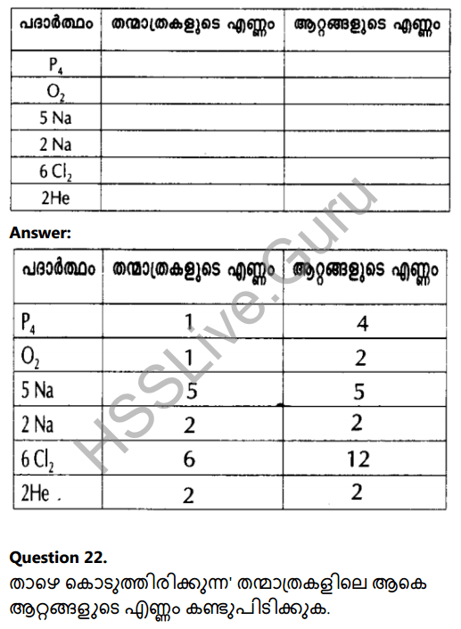 Kerala Syllabus 8th Standard Basic Science Solutions Chapter 5 Basic Constituents of Matter in Malayalam 19
