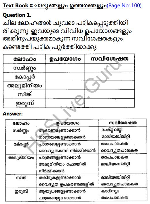 Kerala Syllabus 8th Standard Basic Science Solutions Chapter 7 Metals in Malayalam 1