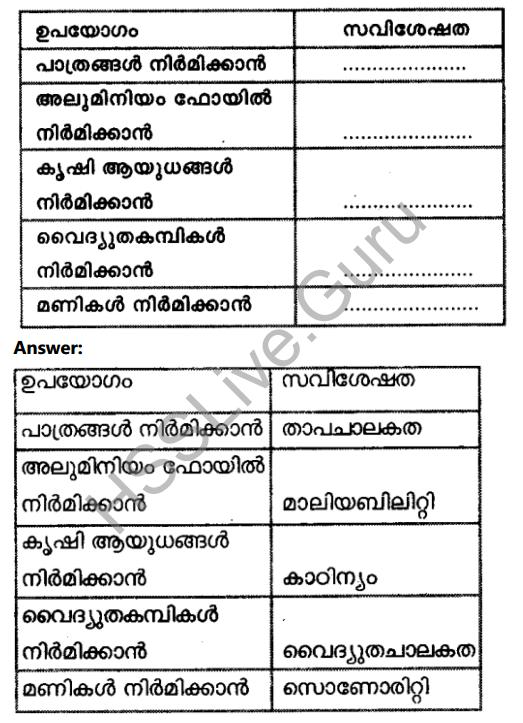 Kerala Syllabus 8th Standard Basic Science Solutions Chapter 7 Metals in Malayalam 11