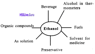 Kerala Syllabus 10th Standard Chemistry Solutions Chapter 7 Chemical Reactions of Organic Compounds 10