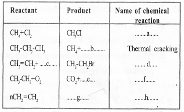 Kerala Syllabus 10th Standard Chemistry Solutions Chapter 7 Chemical Reactions of Organic Compounds 33