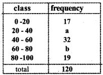 Kerala Syllabus 10th Standard Maths Solutions Chapter 11 Statistics 4