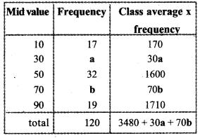Kerala Syllabus 10th Standard Maths Solutions Chapter 11 Statistics 5