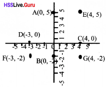 Kerala Syllabus 10th Standard Maths Solutions Chapter 6 Coordinates - 28