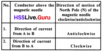 Kerala Syllabus 10th Standard Physics Solutions Chapter 2 Magnetic Effect of Electric Current image 7