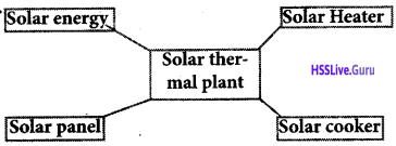 Kerala Syllabus 10th Standard Physics Solutions Chapter 7 Energy Management 13