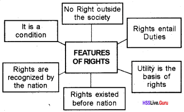 Plus One Political Science Chapter Wise Questions and Answers Chapter 5 Rights 1