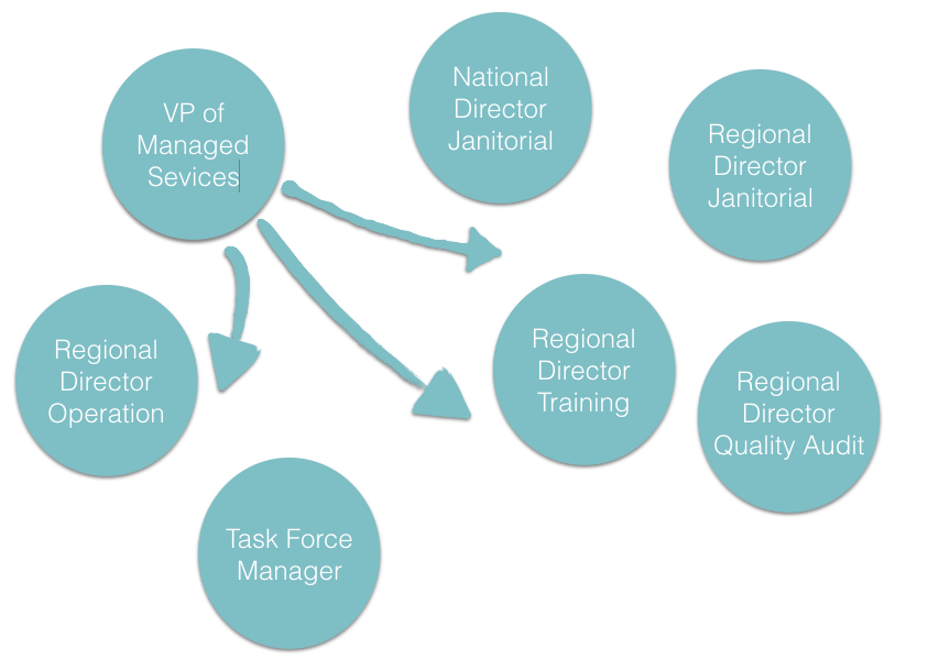janitorial staff flow chart for outsourcing