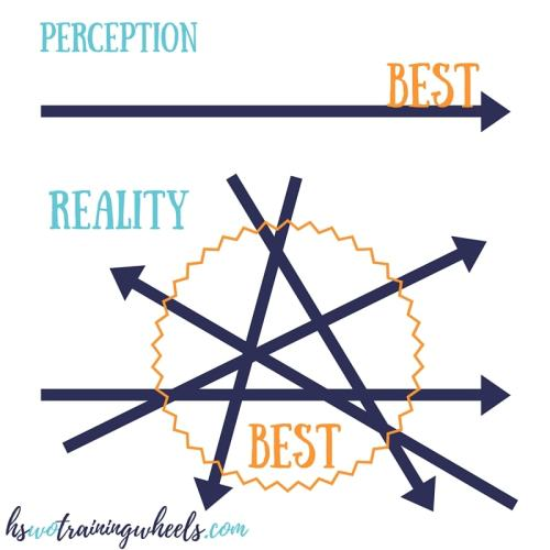 Perception and Reality of Best