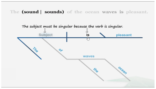 Learn with diagrams old school grammar meets new school medium sentence diagrams are a great way to make the nitty gritty of grammar visual and ccuart Images