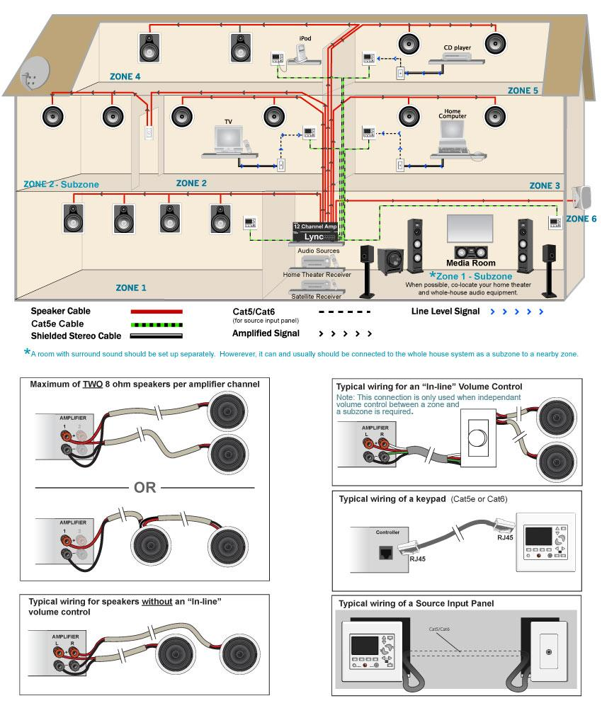 home audio wiring diagram, Wiring diagram