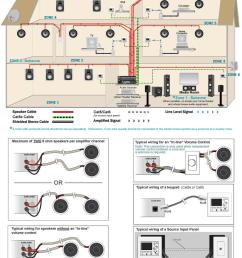 home sound system wiring wiring diagram g9home sound system wiring wiring diagrams lol house wiring audio [ 850 x 1000 Pixel ]