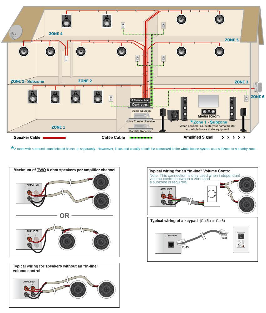medium resolution of home audio system wiring wiring diagram schematics rh 19 12 5 schlaglicht regional de home sound