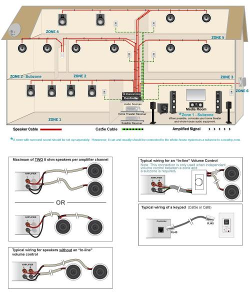 small resolution of home audio system wiring wiring diagram schematics rh 19 12 5 schlaglicht regional de home sound