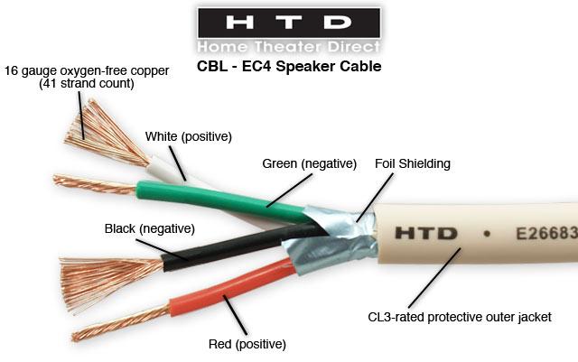 16 gauge 4conductor behindthewall speaker cable