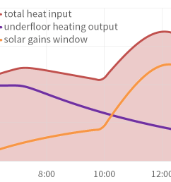 overheating situation spring solar gains and heating output [ 1134 x 698 Pixel ]