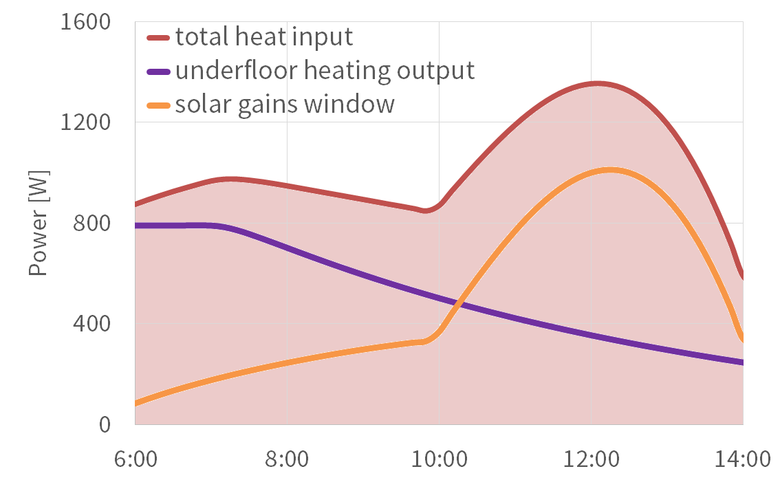 hight resolution of overheating situation spring solar gains and heating output
