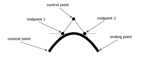 HTML5 Canvas Quadratic Curve Tutorial