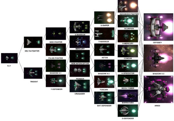 Starblast.io-Ship Types