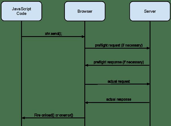 Using CORS  HTML5 Rocks