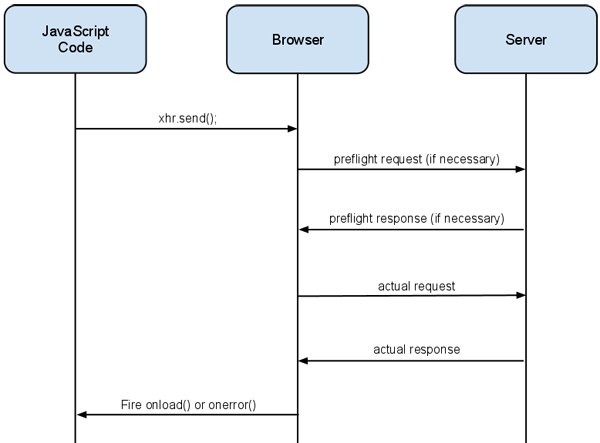 simple function diagram glowshift trans temp gauge wiring using cors - html5 rocks