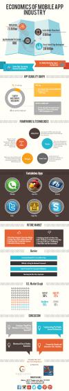 Economics Of Mobile App Industry